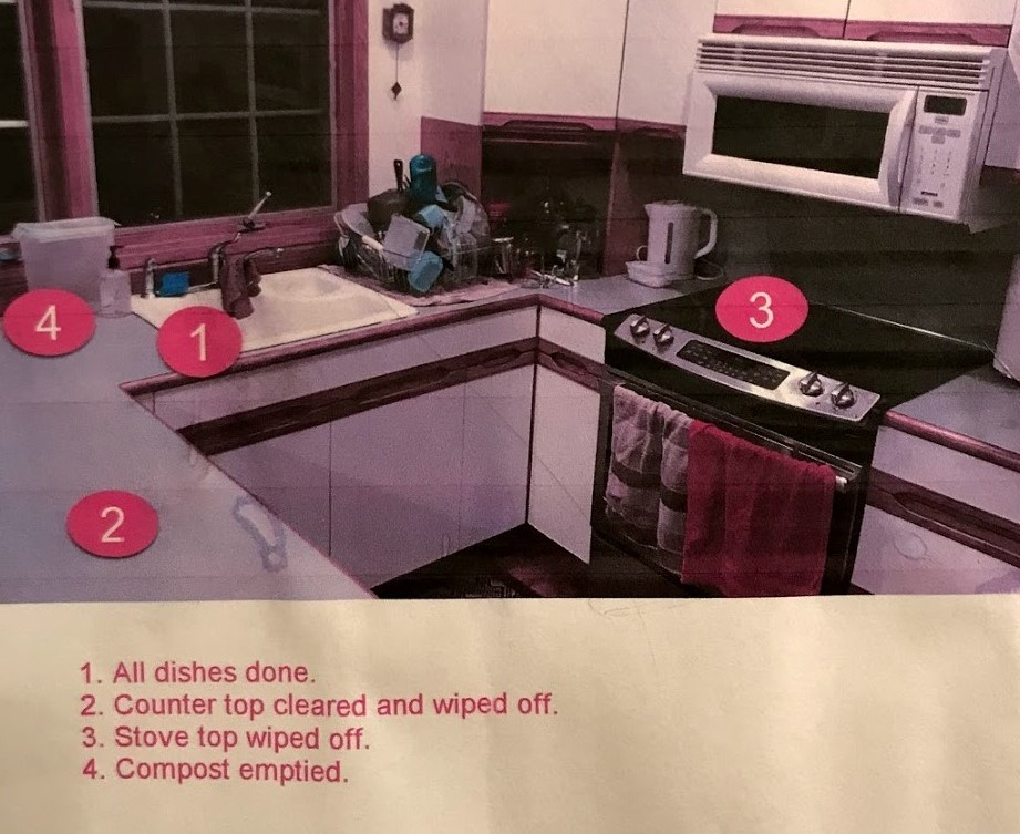 Annotated diagram of a clean kitchen